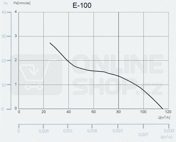 CATA e100 GT sklo časovač bílý