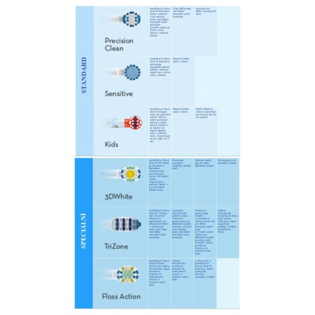 Náhradní kartáček Oral-B EBS 17-2 Sensitive