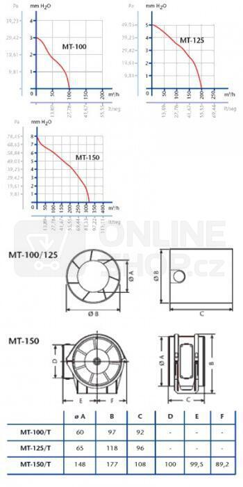 Axiální ventilátor Cata MT-100 T