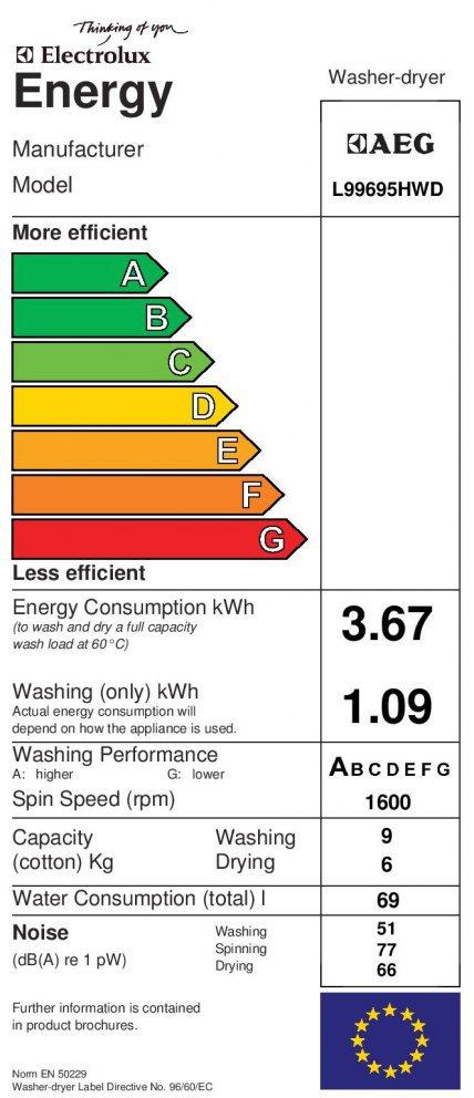 Energetický štítek AEG L99695HWD